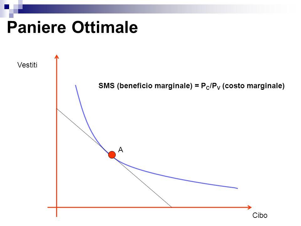 Paniere Ottimale Vestiti Cibo SMS (beneficio marginale) = P C /P V (costo marginale) A