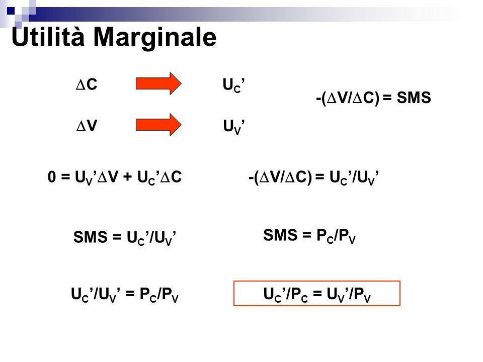 Utilità Marginale C U C V U V 0 = U V V + U C C-( V/ C) = U C /U V SMS = U C /U V SMS = P C /P V U C /U V = P C /P V U C /P C = U V /P V -( V/ C) = SM