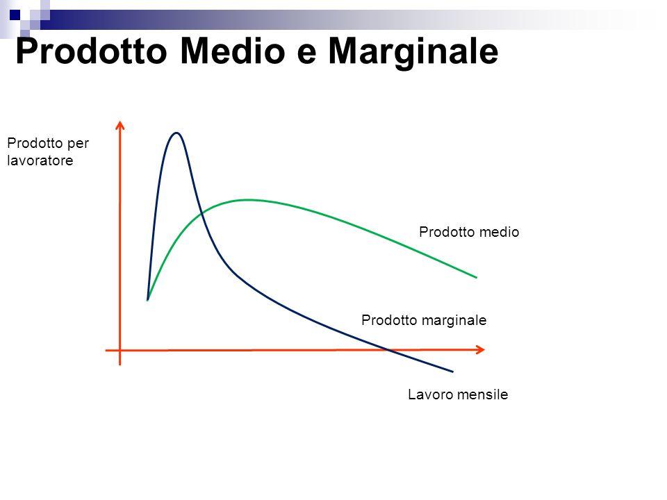 Prodotto Medio e Marginale Prodotto per lavoratore Lavoro mensile Prodotto medio Prodotto marginale