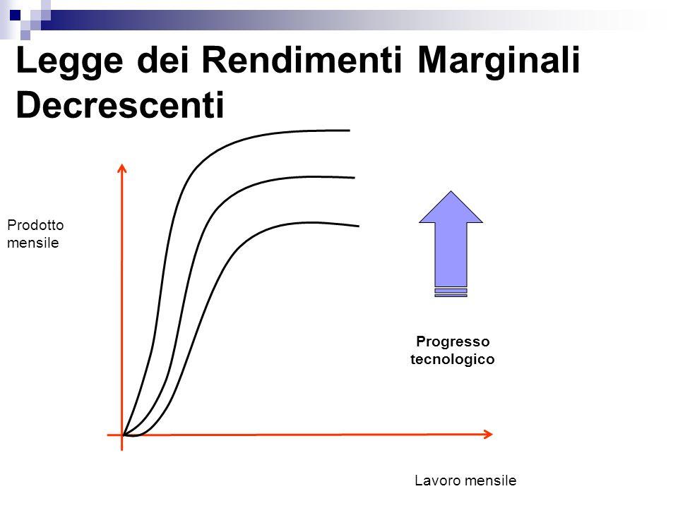 Legge dei Rendimenti Marginali Decrescenti Prodotto mensile Lavoro mensile Progresso tecnologico