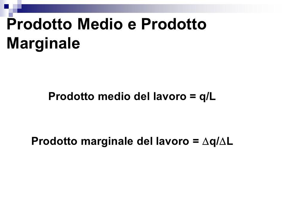 Prodotto Medio e Prodotto Marginale Prodotto medio del lavoro = q/L Prodotto marginale del lavoro = q/ L