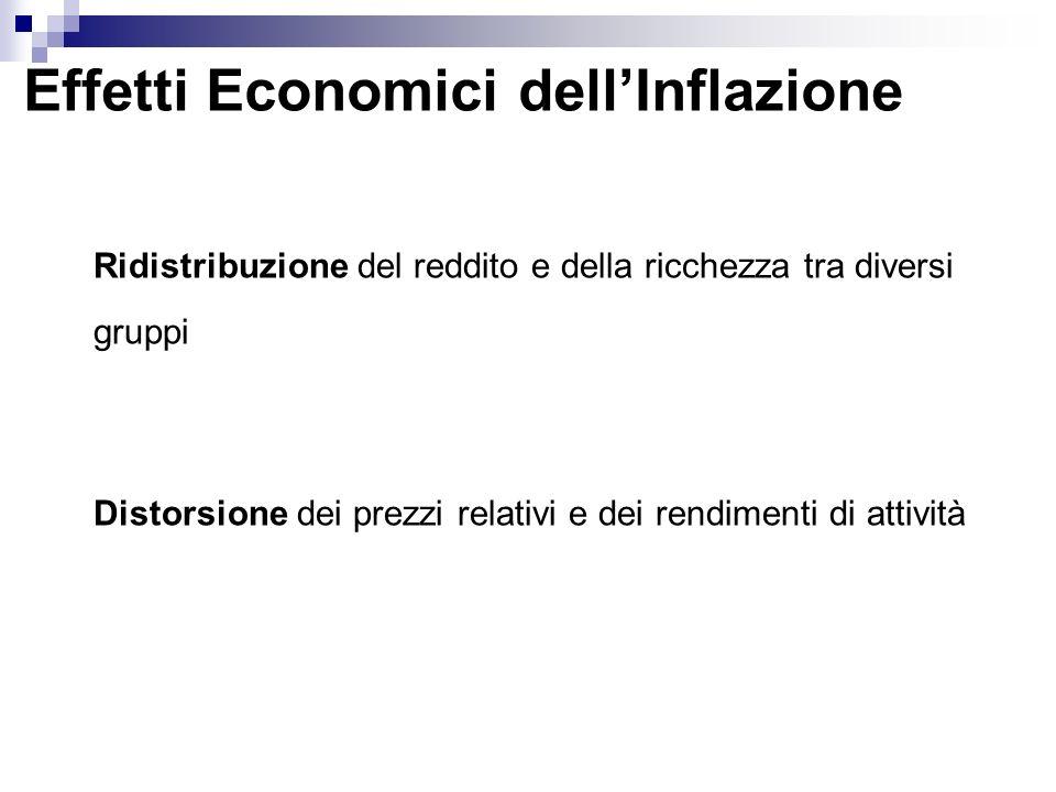 Effetti Economici dellInflazione Ridistribuzione del reddito e della ricchezza tra diversi gruppi Distorsione dei prezzi relativi e dei rendimenti di attività