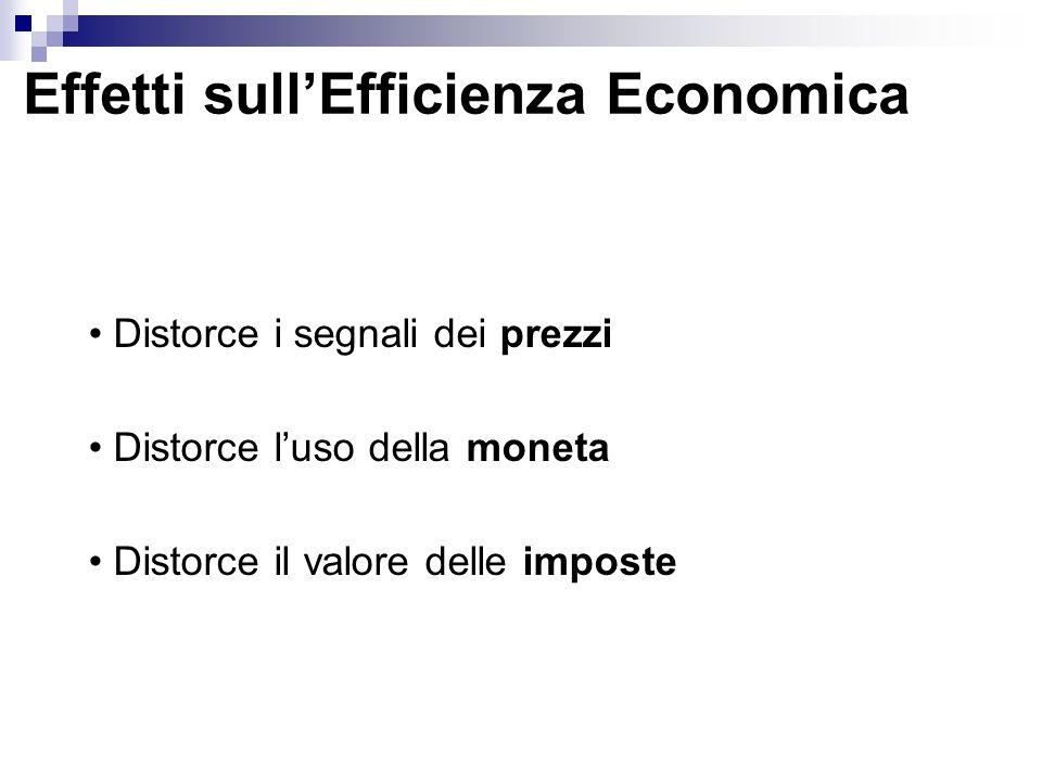 Effetti sullEfficienza Economica Distorce i segnali dei prezzi Distorce luso della moneta Distorce il valore delle imposte