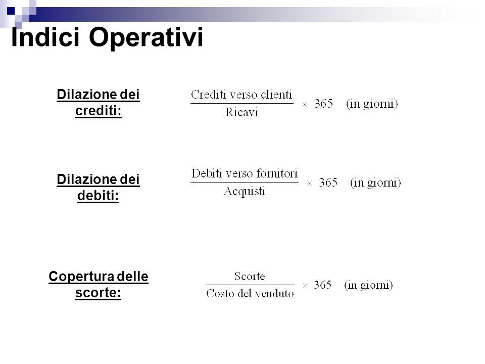 Indici Operativi Dilazione dei crediti: Dilazione dei debiti: Copertura delle scorte: