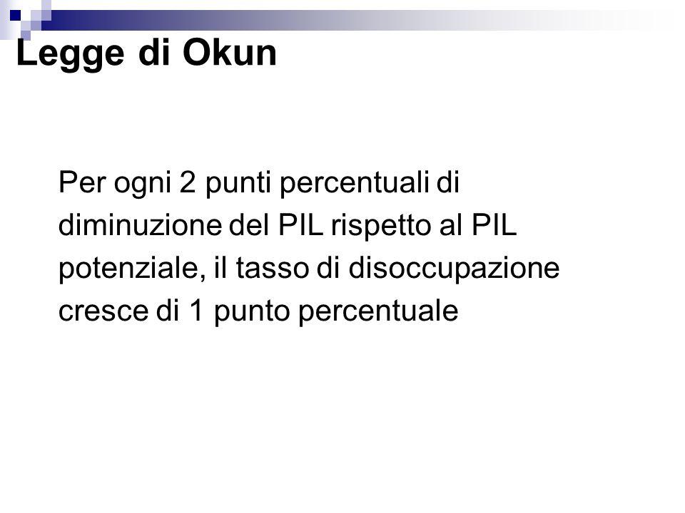 Legge di Okun Per ogni 2 punti percentuali di diminuzione del PIL rispetto al PIL potenziale, il tasso di disoccupazione cresce di 1 punto percentuale