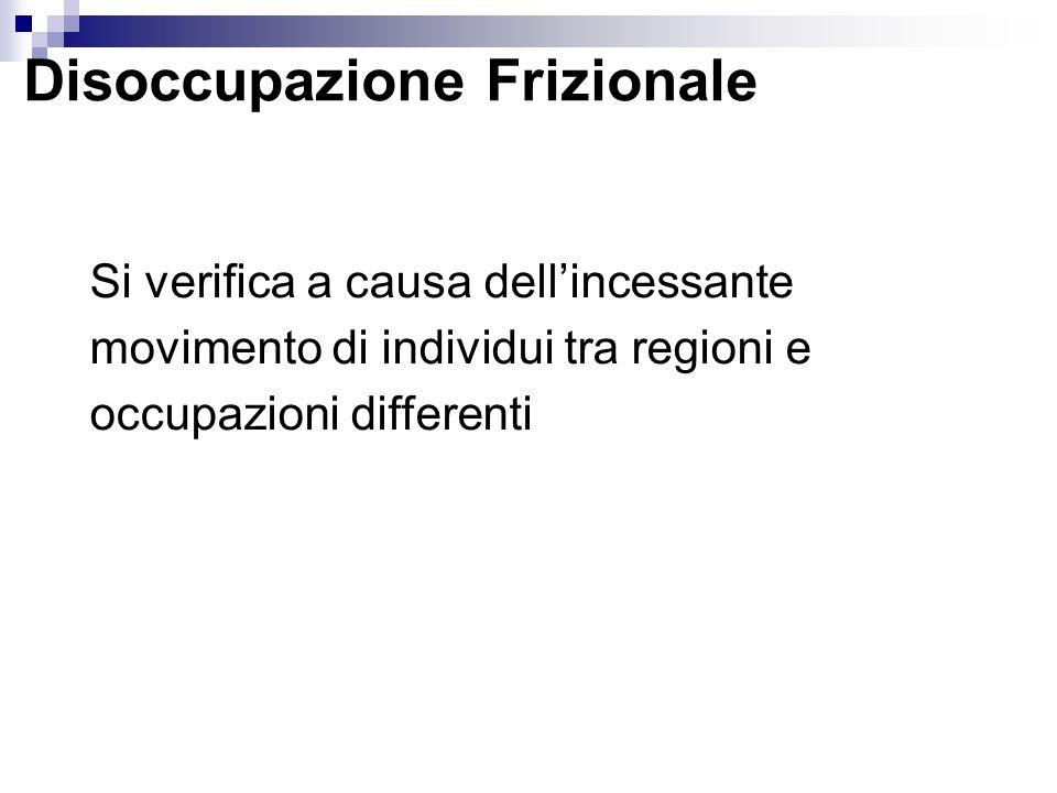 Disoccupazione Frizionale Si verifica a causa dellincessante movimento di individui tra regioni e occupazioni differenti