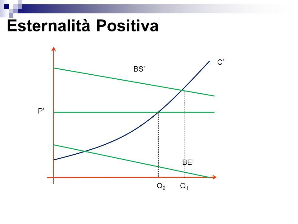 Esternalità Positiva BE P Q2Q2 Q1Q1 C BS