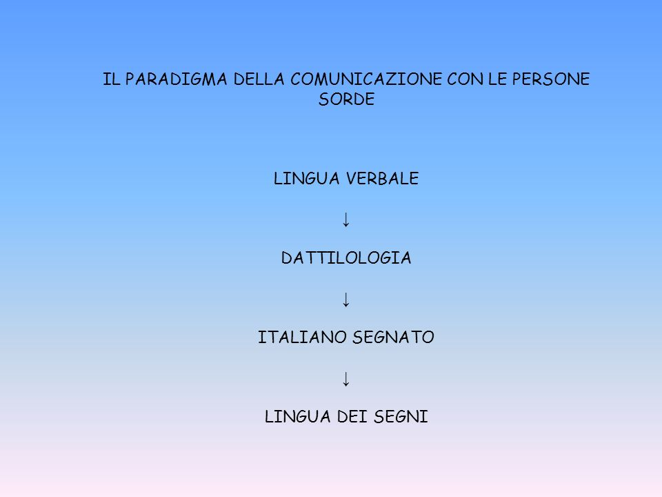 IL PARADIGMA DELLA COMUNICAZIONE CON LE PERSONE SORDE LINGUA VERBALE DATTILOLOGIA ITALIANO SEGNATO LINGUA DEI SEGNI
