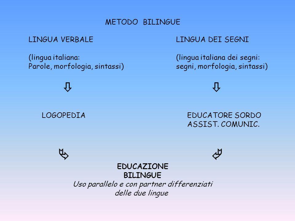 METODO BILINGUE LINGUA VERBALELINGUA DEI SEGNI (lingua italiana: (lingua italiana dei segni: Parole, morfologia, sintassi)segni, morfologia, sintassi) LOGOPEDIA EDUCATORE SORDO ASSIST.