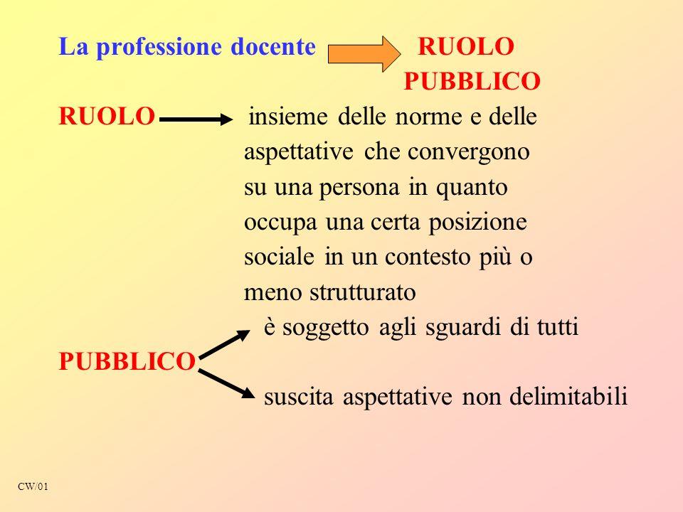 La professione docente RUOLO PUBBLICO RUOLO insieme delle norme e delle aspettative che convergono su una persona in quanto occupa una certa posizione