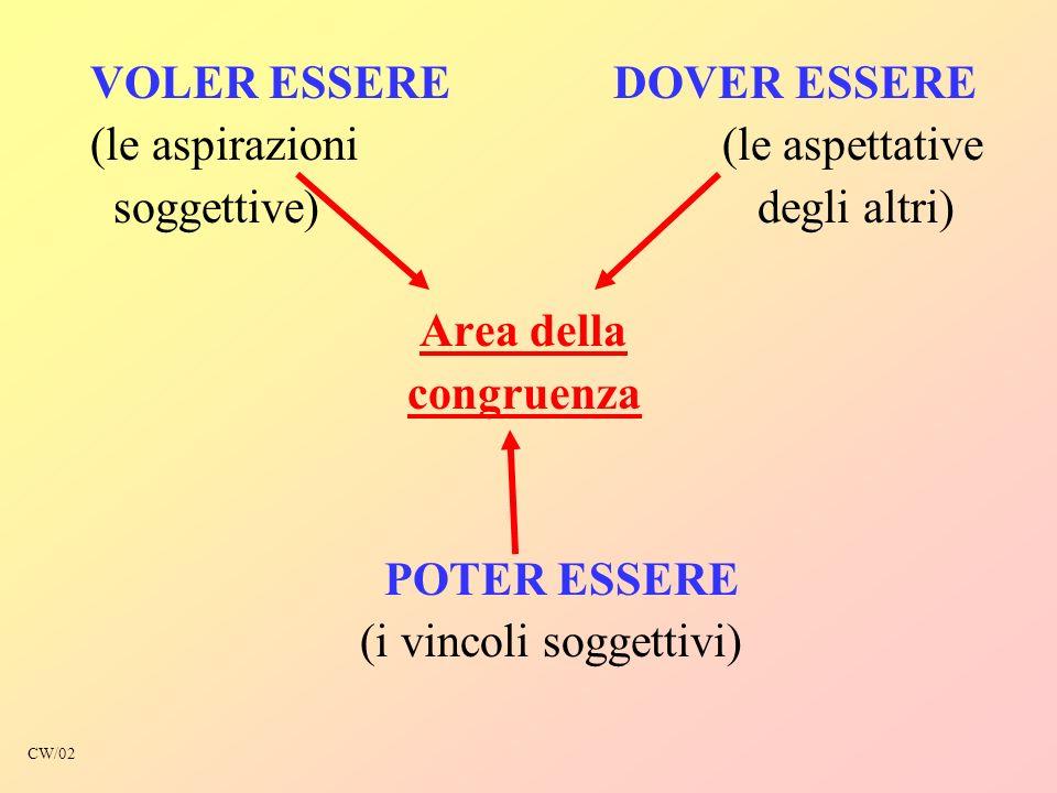 VOLER ESSERE DOVER ESSERE (le aspirazioni (le aspettative soggettive) degli altri) Area della congruenza POTER ESSERE (i vincoli soggettivi) CW/02