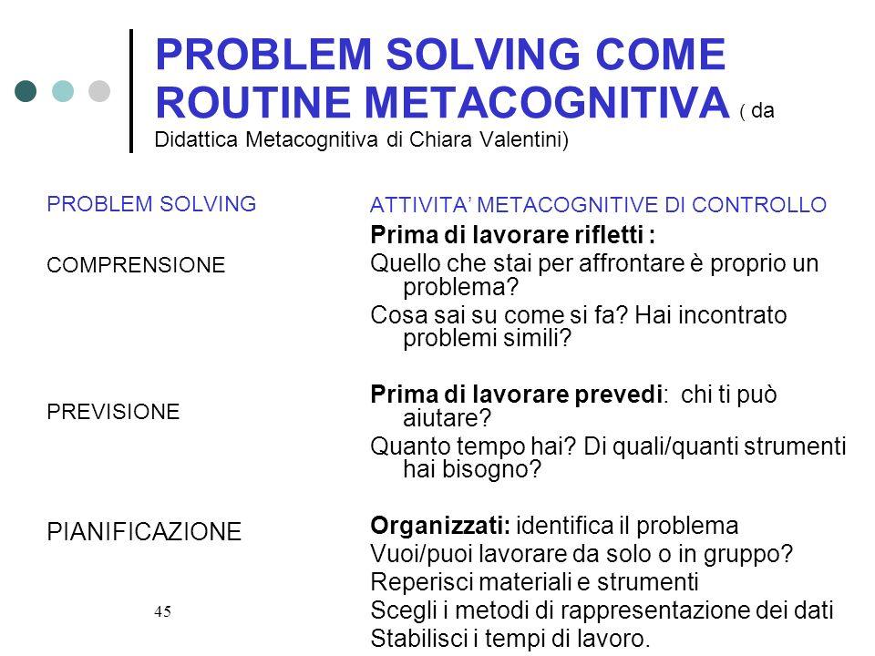 45 PROBLEM SOLVING COME ROUTINE METACOGNITIVA ( da Didattica Metacognitiva di Chiara Valentini) PROBLEM SOLVING COMPRENSIONE PREVISIONE PIANIFICAZIONE