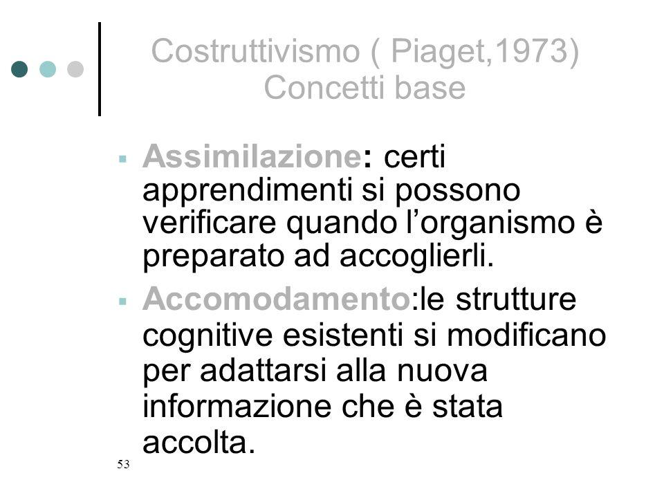 53 Costruttivismo ( Piaget,1973) Concetti base Assimilazione: certi apprendimenti si possono verificare quando lorganismo è preparato ad accoglierli.