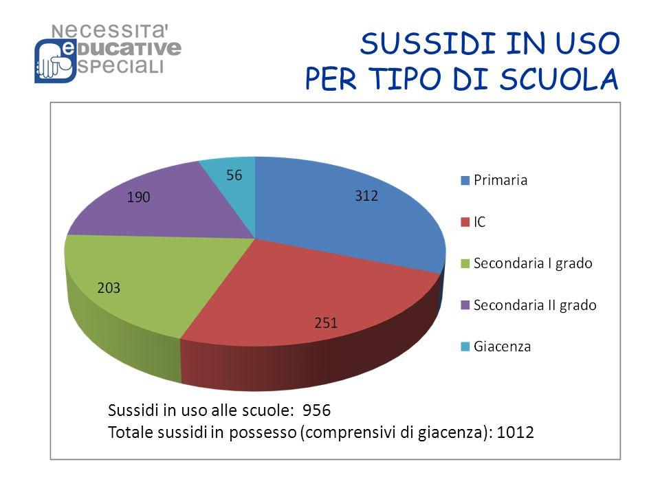 SUSSIDI IN USO PER TIPO DI SCUOLA Sussidi in uso alle scuole: 956 Totale sussidi in possesso (comprensivi di giacenza): 1012
