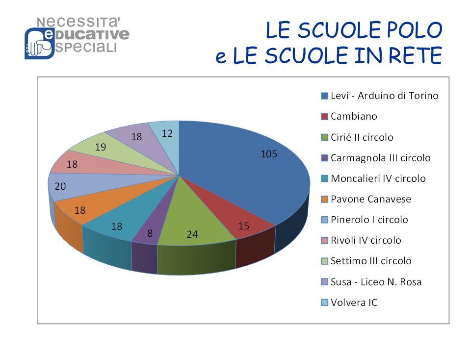 UTS-NES NECESSITA EDUCATIVE SPECIALI Nasce con decreto del Provveditore agli Studi di Torino del 30 maggio 2000 prot.nr 8759/P ai sensi della della Dir.