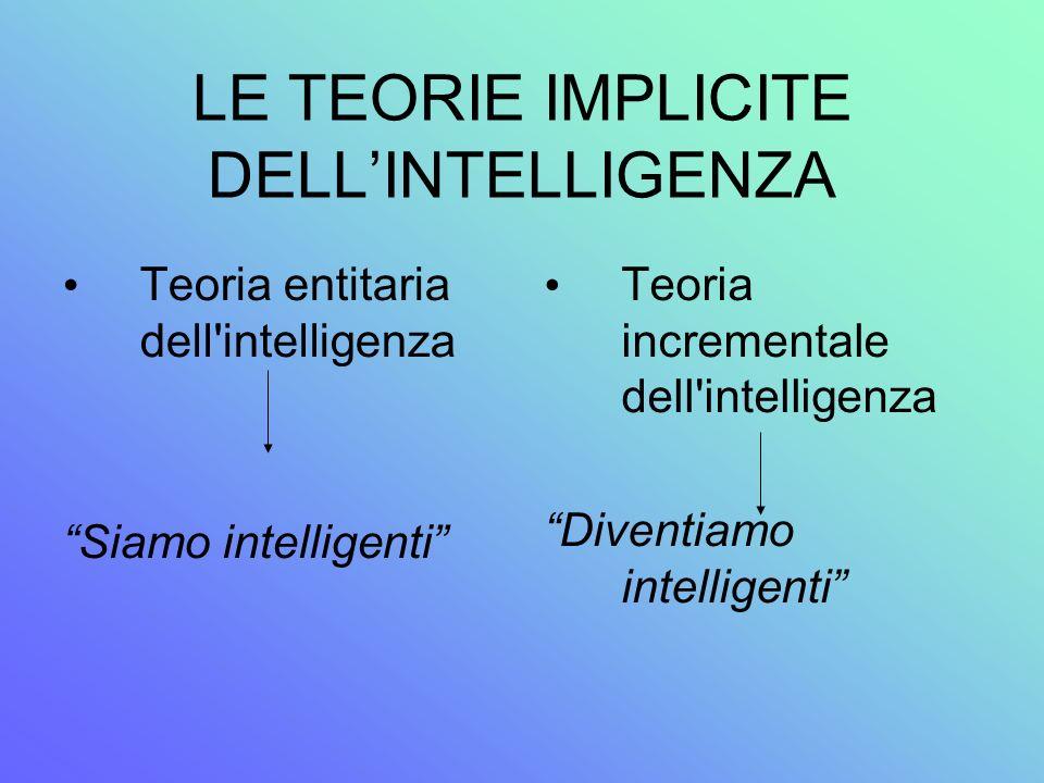 LE TEORIE IMPLICITE DELLINTELLIGENZA Teoria entitaria dell'intelligenza Siamo intelligenti Teoria incrementale dell'intelligenza Diventiamo intelligen