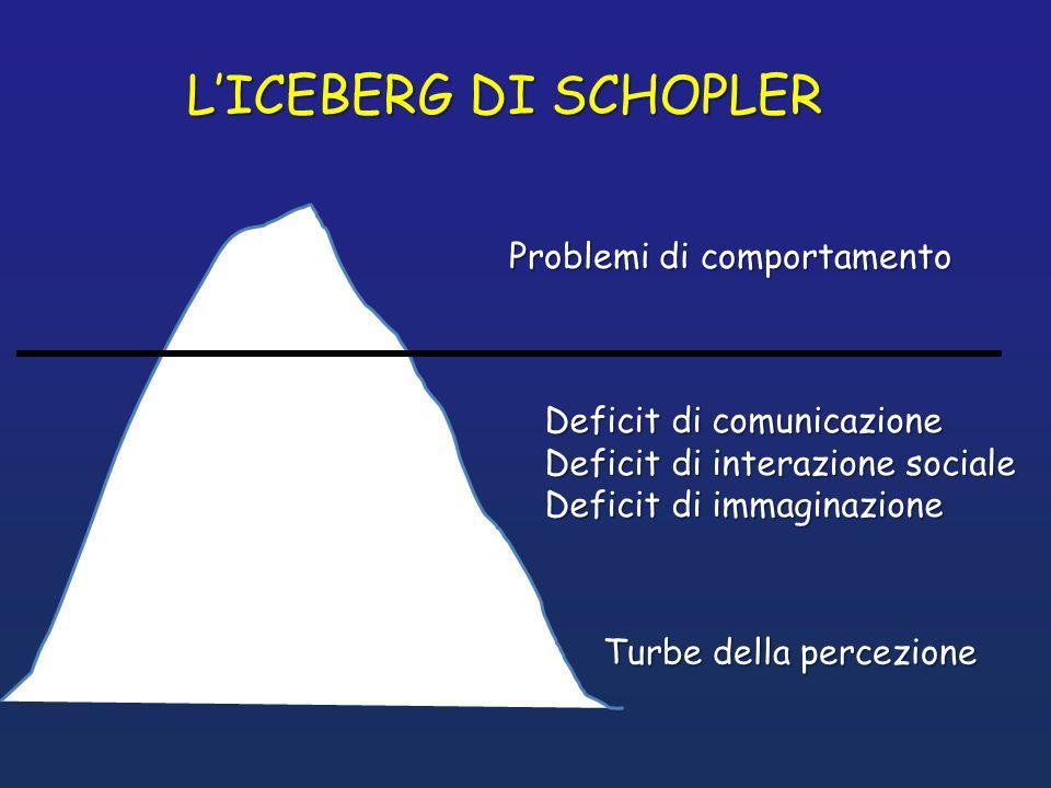 LICEBERG DI SCHOPLER Problemi di comportamento Turbe della percezione Deficit di comunicazione Deficit di interazione sociale Deficit di immaginazione
