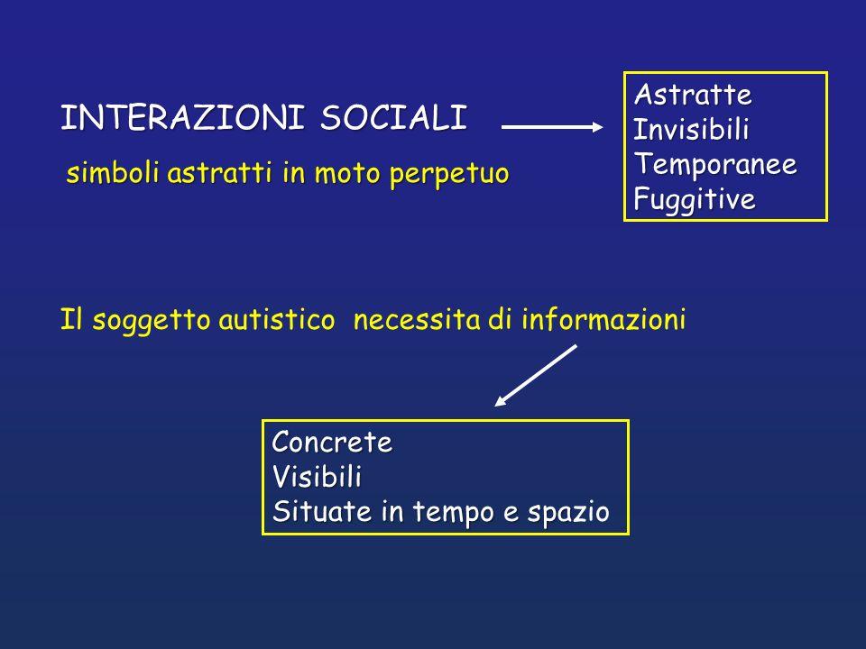 INTERAZIONI SOCIALI simboli astratti in moto perpetuo Astratte Invisibili Temporanee Fuggitive Concrete Visibili Situate in tempo e spa Concrete Visib