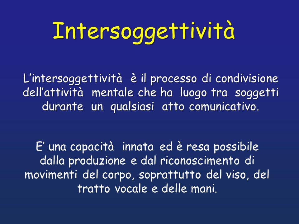 Intersoggettività Lintersoggettività è il processo di condivisione dellattività mentale che ha luogo tra soggetti durante un qualsiasi atto comunicati