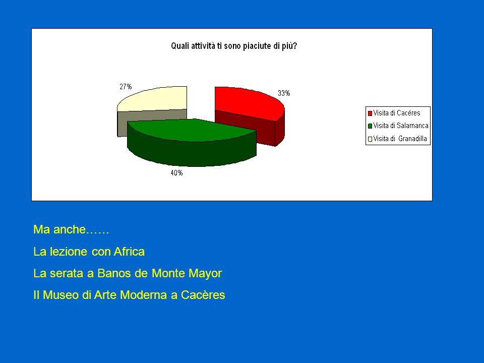 Ma anche…… La lezione con Africa La serata a Banos de Monte Mayor Il Museo di Arte Moderna a Cacères