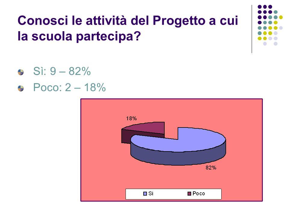 Conosci le attività del Progetto a cui la scuola partecipa? Sì: 9 – 82% Poco: 2 – 18%
