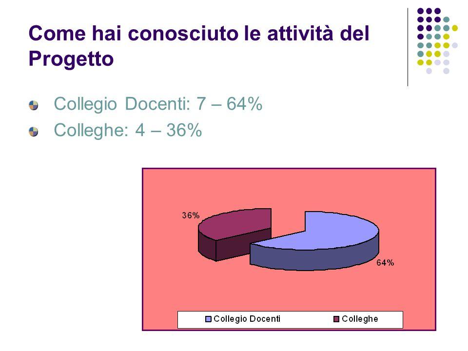 Come hai conosciuto le attività del Progetto Collegio Docenti: 7 – 64% Colleghe: 4 – 36%