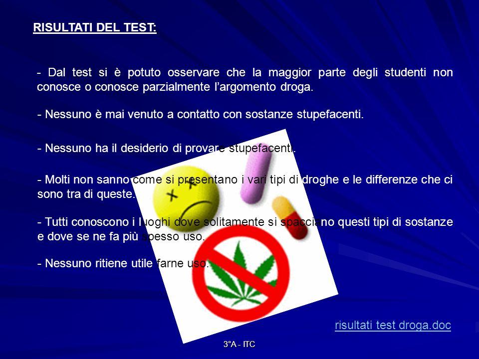 3°A - ITC RISULTATI DEL TEST: risultati test droga.doc - Dal test si è potuto osservare che la maggior parte degli studenti non conosce o conosce parzialmente largomento droga.