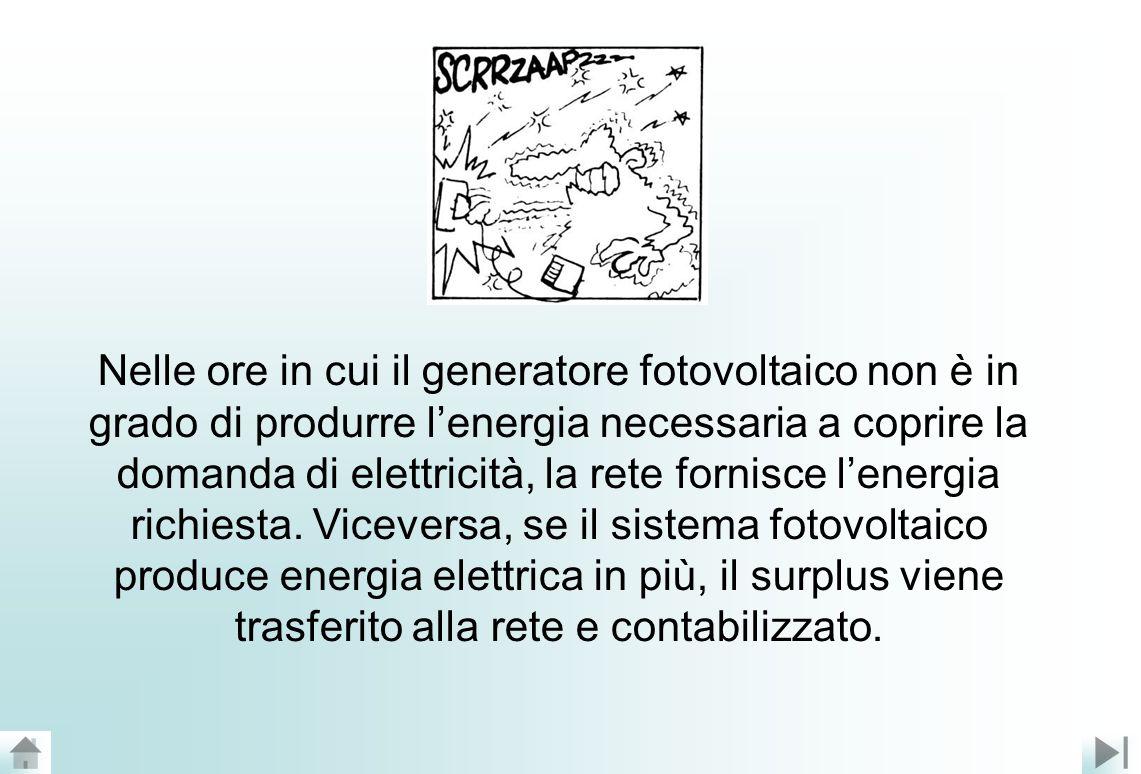 Nelle ore in cui il generatore fotovoltaico non è in grado di produrre lenergia necessaria a coprire la domanda di elettricità, la rete fornisce lenergia richiesta.