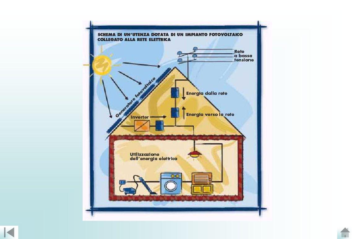 Fotovoltaico Il decreto del 19 febbraio 2006 del Ministero dello Sviluppo Economico (MSE), di concerto con il Ministero dellAmbiente e della Tutela del Territorio e del Mare (MATT) modifica il meccanismo di incentivazione in conto energia degli impianti fotovoltaici rispetto al precedente sistema introdotto dai decreti 28 luglio 2005 e 6 febbraio 2006.