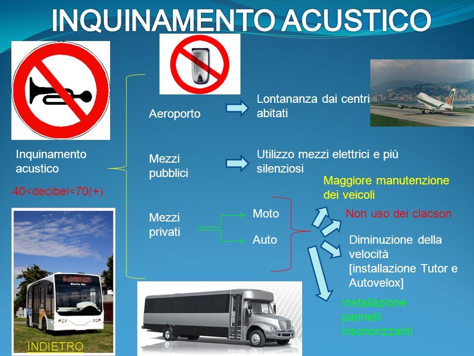 Inquinamento acustico 40<decibel<70(+) Aeroporto Mezzi pubblici Mezzi privati Lontananza dai centri abitati Utilizzo mezzi elettrici e più silenziosi