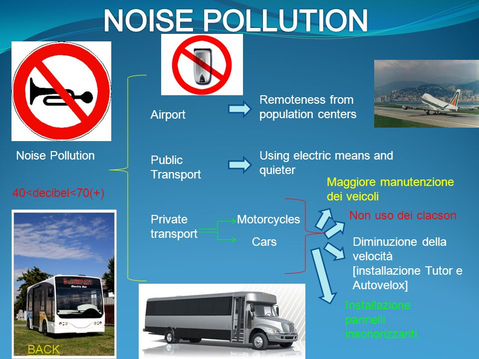Noise Pollution 40<decibel<70(+) Airport Public Transport Private transport Remoteness from population centers Using electric means and quieter Motorcycles Cars Maggiore manutenzione dei veicoli Non uso dei clacson Diminuzione della velocità [installazione Tutor e Autovelox] Installazione pannelli insonorizzanti BACK