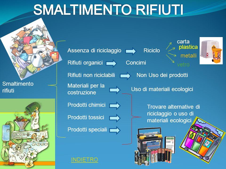 Smaltimento rifiuti Assenza di riciclaggio Rifiuti organici Rifiuti non riciclabili Materiali per la costruzione Prodotti chimici Prodotti tossici Pro