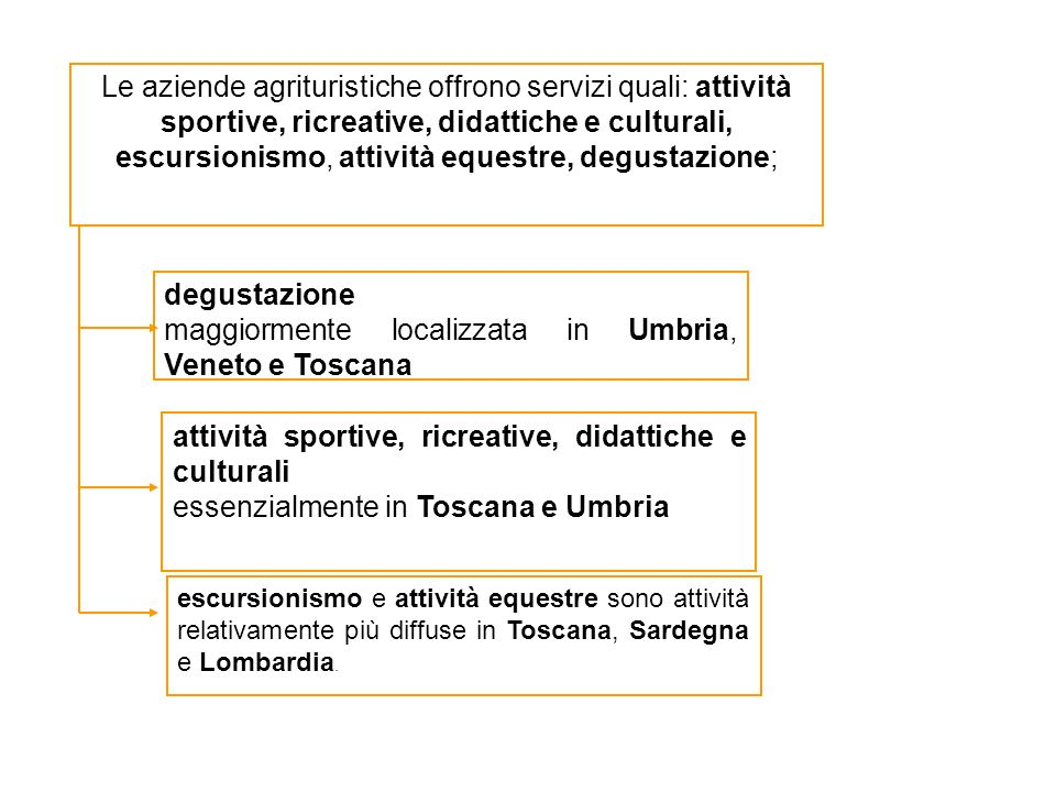 escursionismo e attività equestre sono attività relativamente più diffuse in Toscana, Sardegna e Lombardia. Le aziende agrituristiche offrono servizi