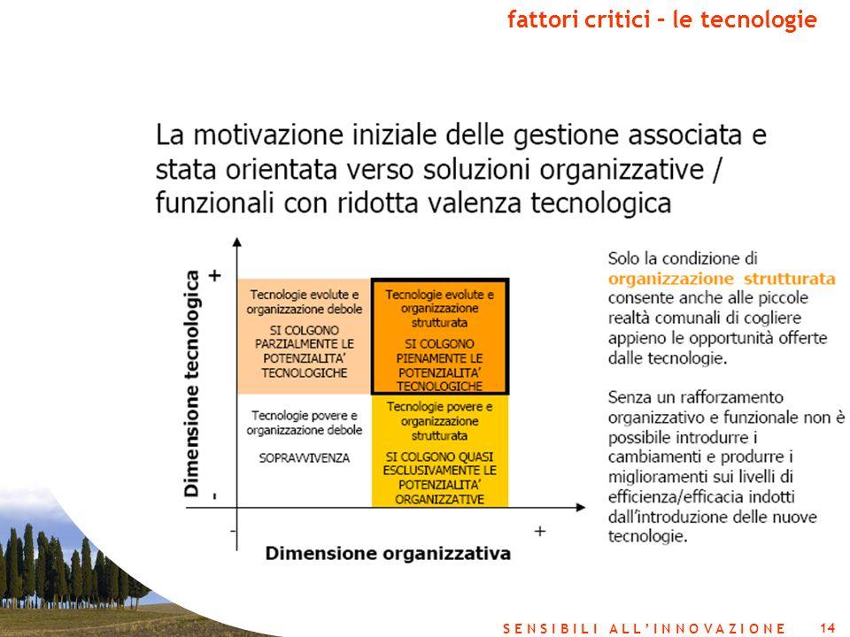 14 S E N S I B I L I A L L I N N O V A Z I O N E fattori critici – le tecnologie