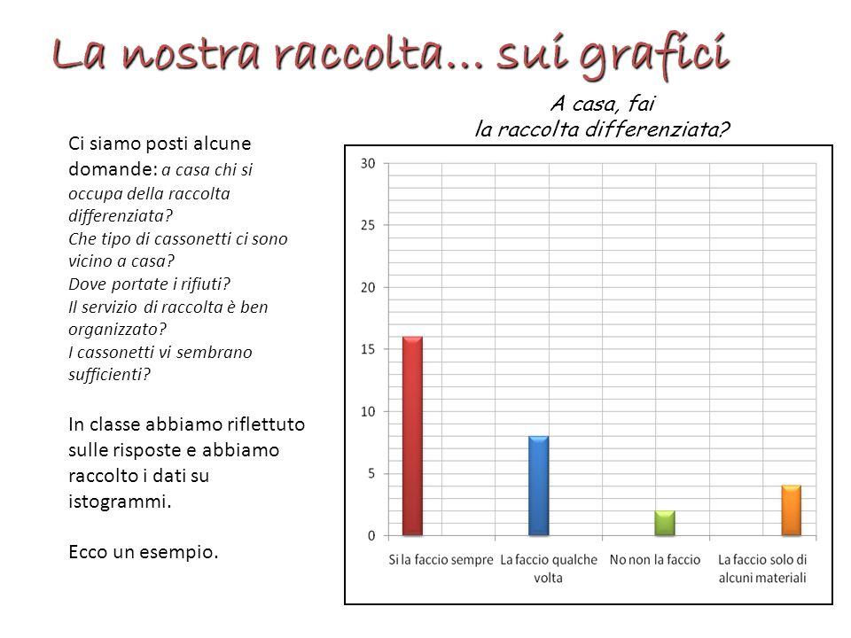 La nostra raccolta… sui grafici A casa, fai la raccolta differenziata? Ci siamo posti alcune domande: a casa chi si occupa della raccolta differenziat
