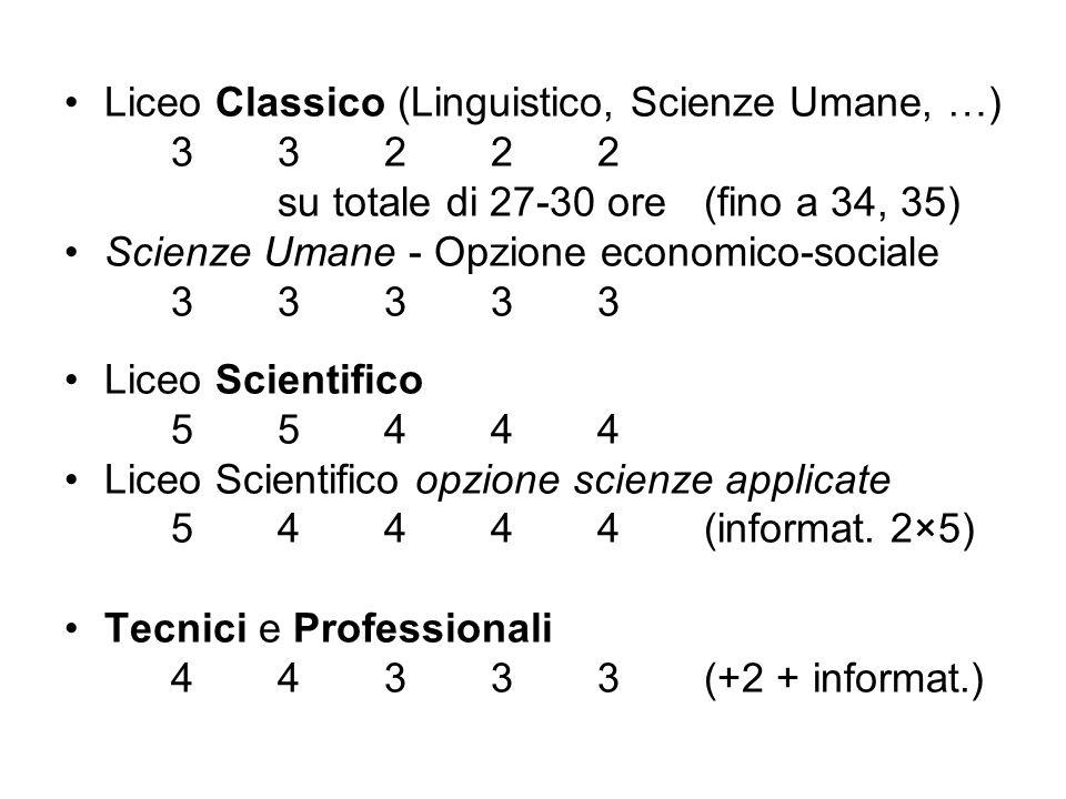 Liceo Classico (Linguistico, Scienze Umane, …) 3322233222 su totale di 27-30 ore (fino a 34, 35) Scienze Umane - Opzione economico-sociale 3333333333 Liceo Scientifico 5544455444 Liceo Scientifico opzione scienze applicate 54444(informat.