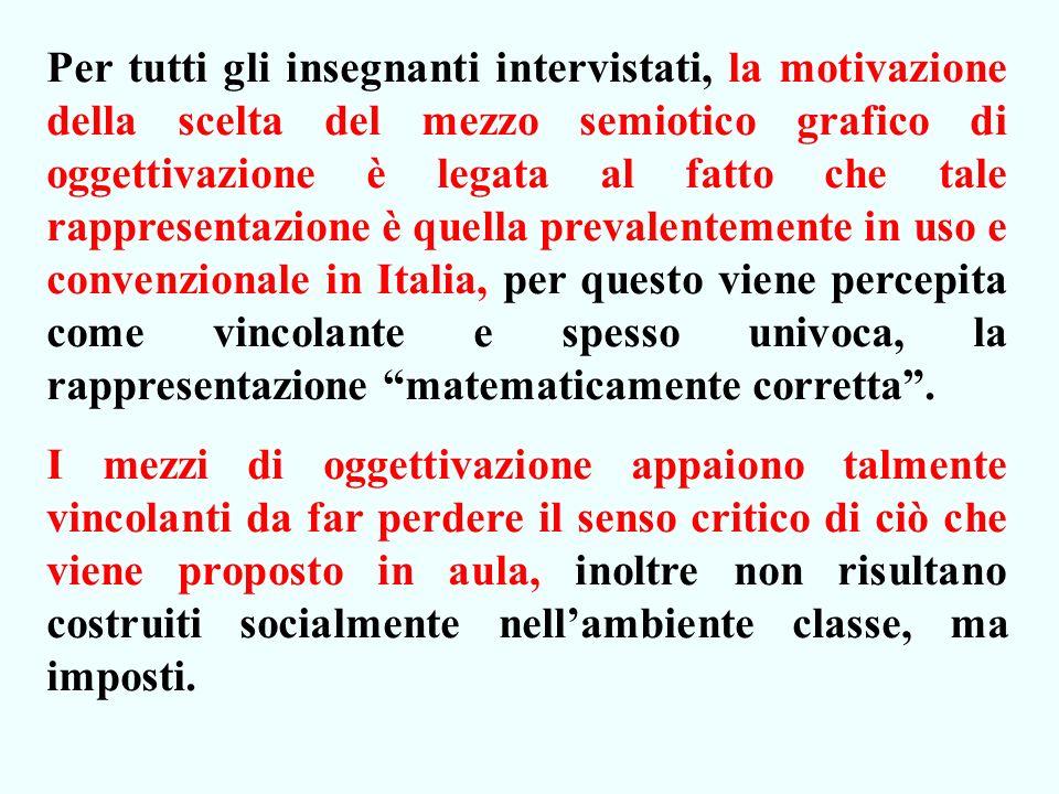 Per tutti gli insegnanti intervistati, la motivazione della scelta del mezzo semiotico grafico di oggettivazione è legata al fatto che tale rappresentazione è quella prevalentemente in uso e convenzionale in Italia, per questo viene percepita come vincolante e spesso univoca, la rappresentazione matematicamente corretta.