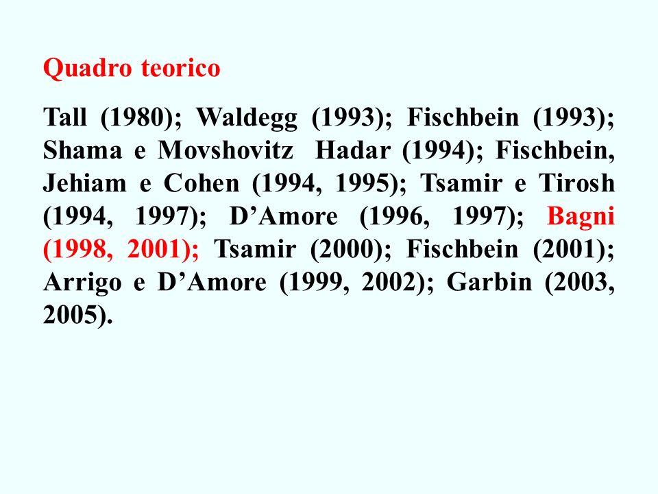 Quadro teorico Tall (1980); Waldegg (1993); Fischbein (1993); Shama e Movshovitz Hadar (1994); Fischbein, Jehiam e Cohen (1994, 1995); Tsamir e Tirosh (1994, 1997); DAmore (1996, 1997); Bagni (1998, 2001); Tsamir (2000); Fischbein (2001); Arrigo e DAmore (1999, 2002); Garbin (2003, 2005).