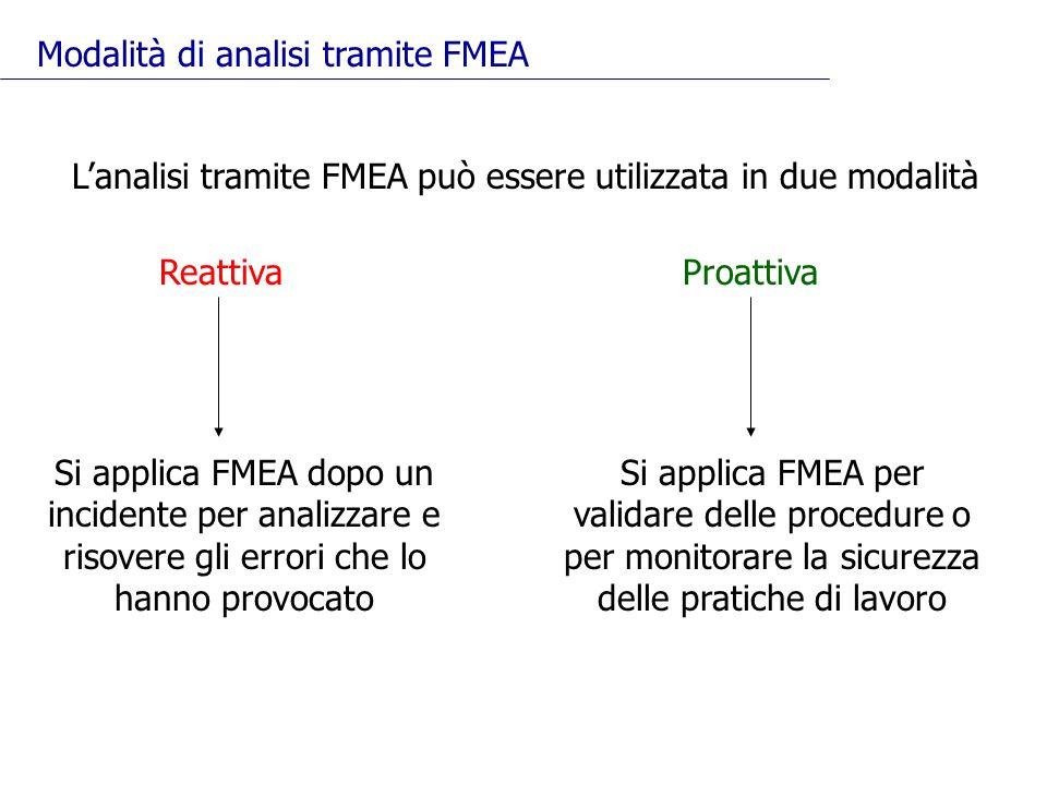 Lanalisi tramite FMEA può essere utilizzata in due modalità ReattivaProattiva Si applica FMEA dopo un incidente per analizzare e risovere gli errori c