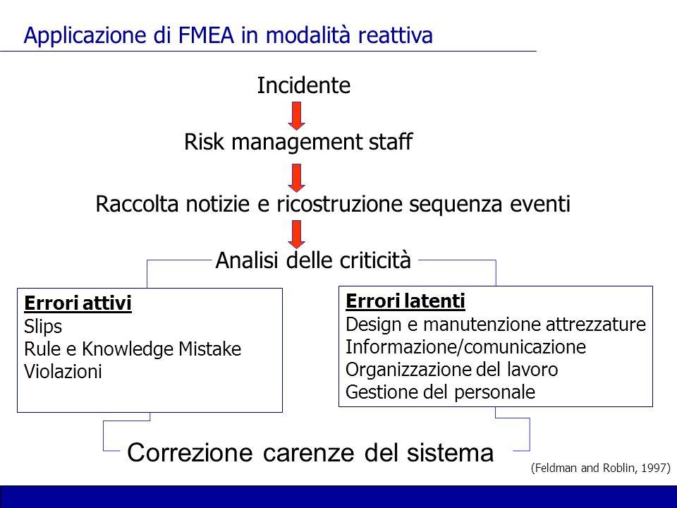 Applicazione di FMEA in modalità reattiva (Feldman and Roblin, 1997) Incidente Risk management staff Raccolta notizie e ricostruzione sequenza eventi