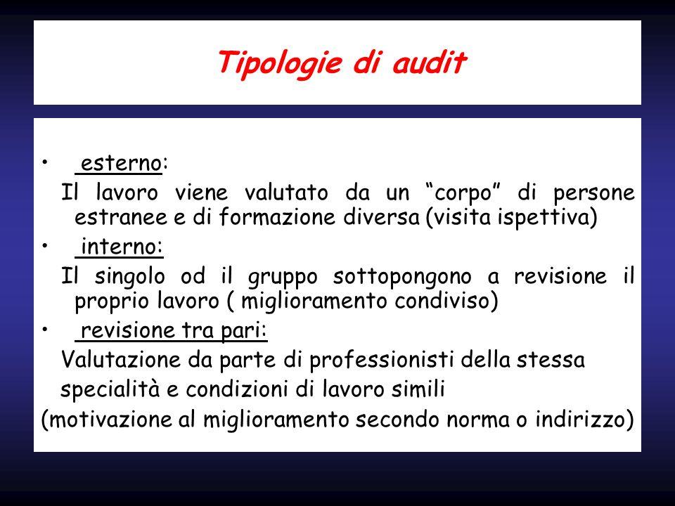Tipologie di audit esterno: Il lavoro viene valutato da un corpo di persone estranee e di formazione diversa (visita ispettiva) interno: Il singolo od