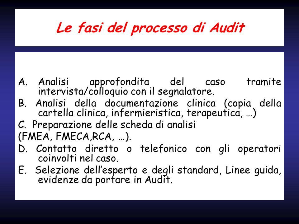 Le fasi del processo di Audit A.Analisi approfondita del caso tramite intervista/colloquio con il segnalatore. B. Analisi della documentazione clinica