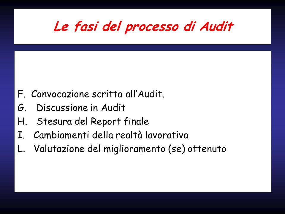 Le fasi del processo di Audit F. Convocazione scritta allAudit. G.Discussione in Audit H.Stesura del Report finale I. Cambiamenti della realtà lavorat
