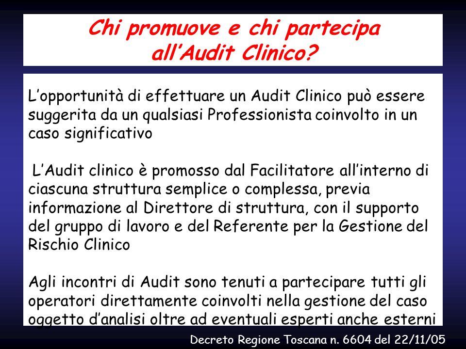 Chi promuove e chi partecipa allAudit Clinico? Lopportunità di effettuare un Audit Clinico può essere suggerita da un qualsiasi Professionista coinvol