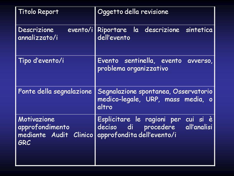 Titolo ReportOggetto della revisione Descrizione evento/i annalizzato/i Riportare la descrizione sintetica dellevento Tipo devento/iEvento sentinella,