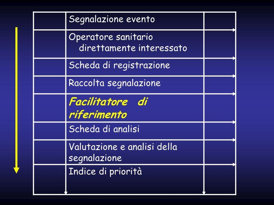 Segnalazione evento Operatore sanitario direttamente interessato Scheda di registrazione Raccolta segnalazione Facilitatore di riferimento Scheda di a