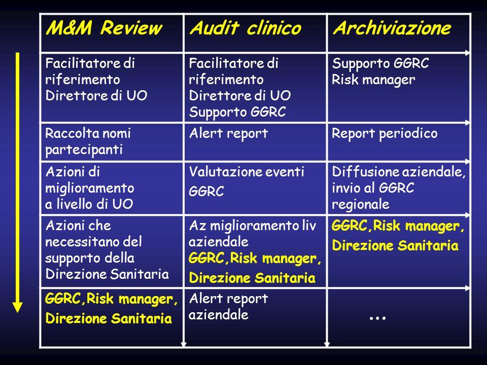 M&M ReviewAudit clinicoArchiviazione Facilitatore di riferimento Direttore di UO Facilitatore di riferimento Direttore di UO Supporto GGRC Risk manage
