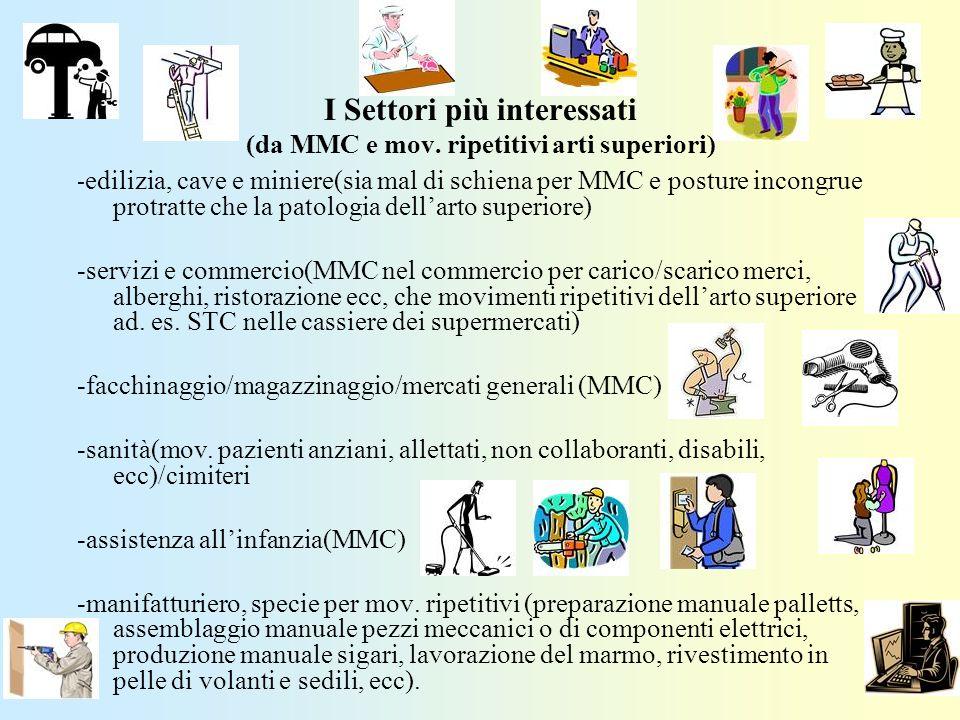 I Settori più interessati (da MMC e mov. ripetitivi arti superiori) - edilizia, cave e miniere(sia mal di schiena per MMC e posture incongrue protratt