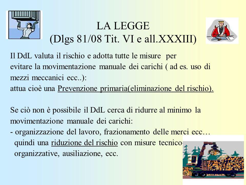 LA LEGGE (Dlgs 81/08 Tit. VI e all.XXXIII) Il DdL valuta il rischio e adotta tutte le misure per evitare la movimentazione manuale dei carichi ( ad es