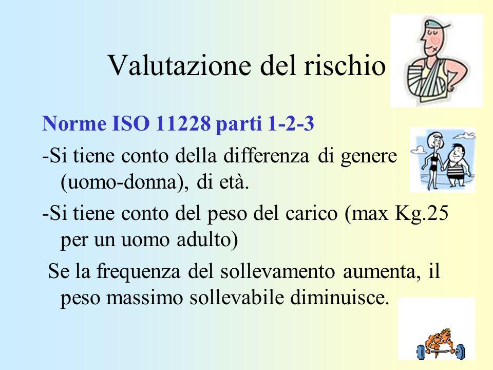 Valutazione del rischio Norme ISO 11228 parti 1-2-3 -Si tiene conto della differenza di genere (uomo-donna), di età. -Si tiene conto del peso del cari